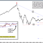 This Stock is Working on a Break-Out of 15 Year Resistance