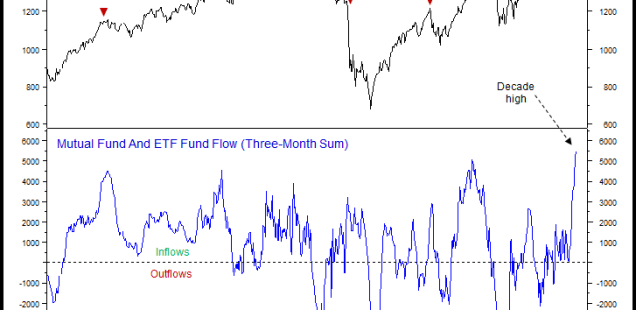 Investors Are Loading Up on Stocks Again...Run for the Hills