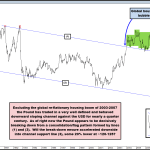 Potential for Pound to Fall 20% Against the USD?