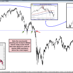 Time to Get Short-Term Bearish on the Nikkei?