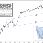 13-Year Support Could Help Propel This Stock to Material Upside