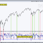 Market Oversold or More Downside to Come?