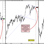 Anywhere from 15 to 33-Year Support Appears to Be Weakening for these Three Short Opportunities
