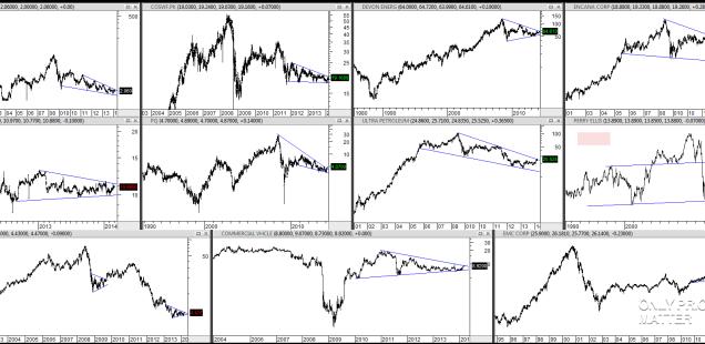 Chart Dump