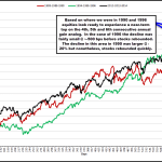 Significant Upside Remains for Equities over Remaining Few Years of Bull Market