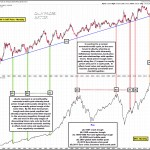 30 Yr Support on the Long Bond & Its Cycle-Defining History