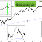 Nikkei Back Above Critical Support