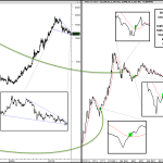 $1177 & Why Gold Has Proven Nothing Yet
