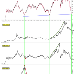 USD Peaking vs. Commodities, Gold Breaking Out vs. Commodities