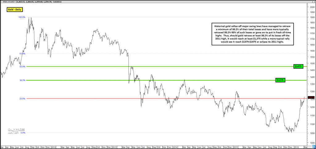 2016-03-03 Gold - Rallies Off 2015 Low - Retracement- Daily