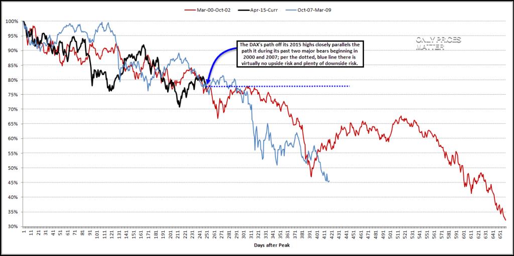 2016-04-07 DAX - Bear Markets - 2000-2007-2015 - Analog - Daily