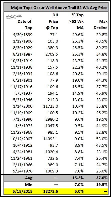 2016-06-25 DJI - Major Tops - Percentage Above 52 Wk Avg Price - Table - Weekly