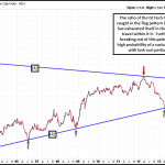 Similar to Semis, Tech In General Now Staging a Significant Long-Term Relative Strength Break-Out