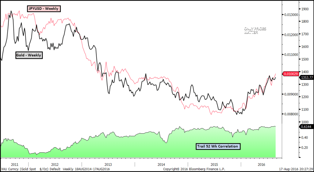 2016-08-18 JPYUSD & Gold w Trail 52 Wk Correlation - Weekly