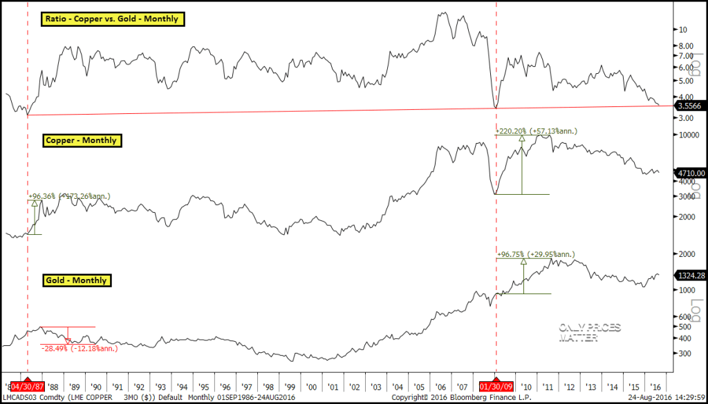 2016-08-24 Ratio - Copper vs. Gold w Copper & Gold - Monthly