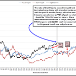 Equity/Gold Ratio Too Elevated, Suggests Heightened Risk of Mean-Reversion Event