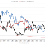 Glimmers of Hope Amid the Worst Gold Miner Secular Bear Market in History?