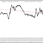 Gold Miners: Historically Asymmetric Long Opportunity?
