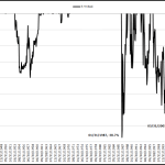 Historically Oversold Gold