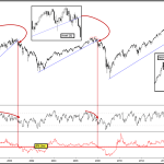 US Equity Bear Approaching Confirmation Point