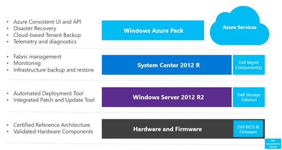 The Azure hybrid cloud infrastructure.