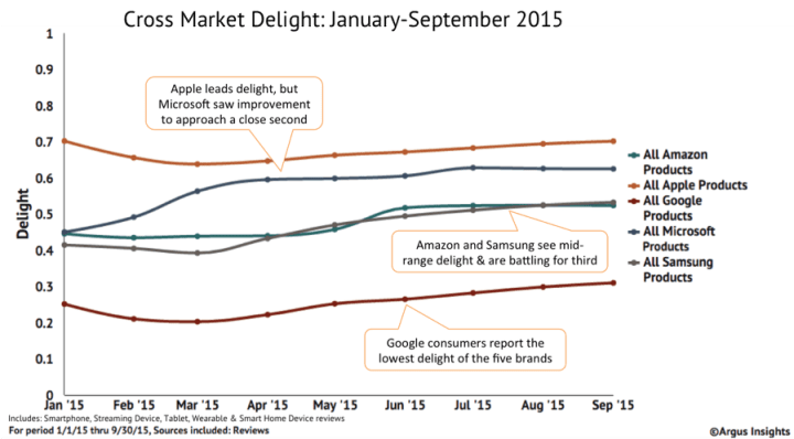 Microsoft is reaching Apple in customer delight. Image courtesy of Argus Insights.