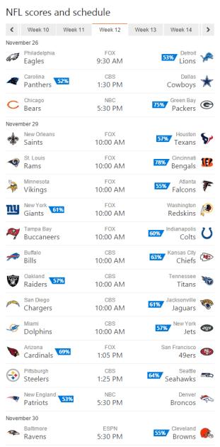 Bing Predicts NFL Week 12 picks.