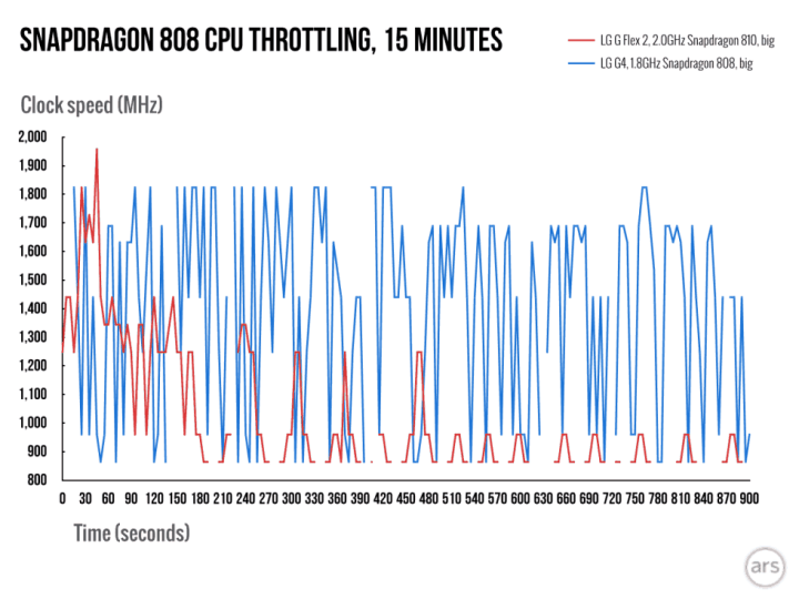 The Snapdragon 810 throttling as it heats up, while the 808 keeps chugging along.