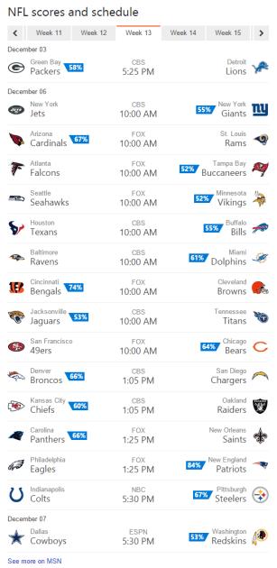 Bing Predicts picks NFL Week 13 games.