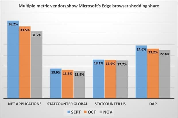 Microsoft Edge Share Among Windows 10 Users