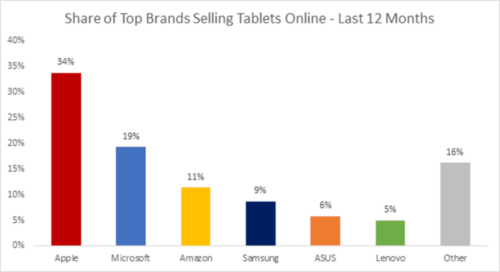 Apple maintains a healthy lead in terms of online tablet sales, but Microsoft is in a strong second place position.