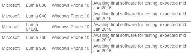 Vodaphone Windows 10 Mobile List