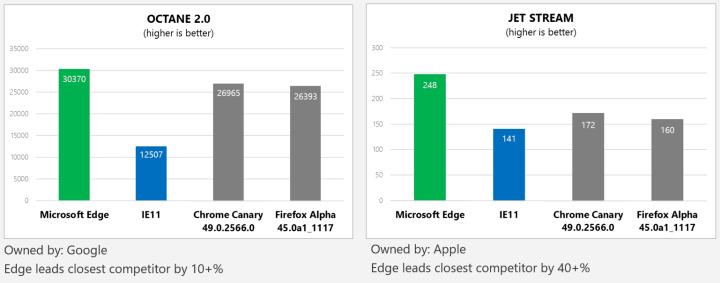 Chakra JavaScript performance