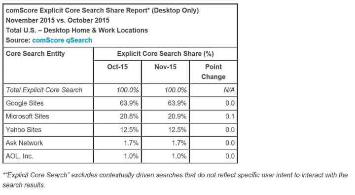 comscore-search-desktop-nov-15