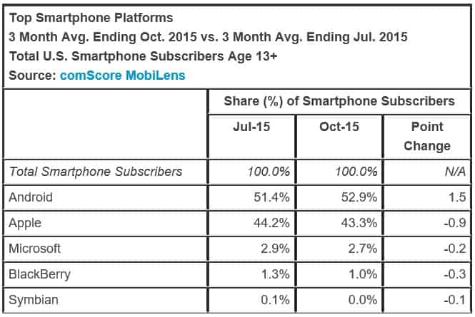 ComScore shows Windows Phone now owning 2 7% of mobile