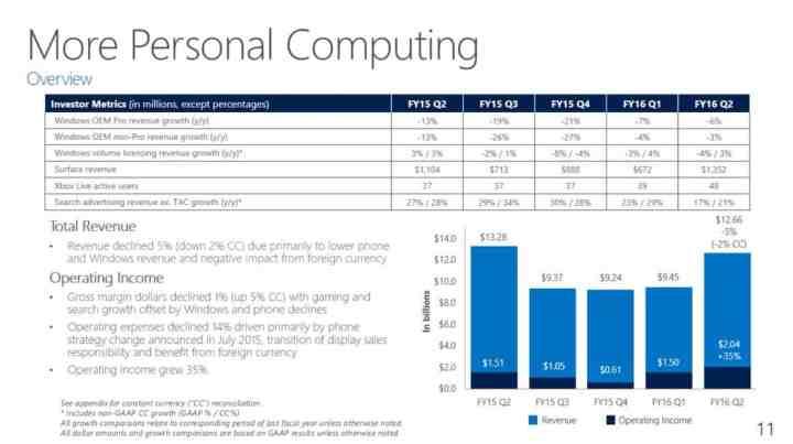 Personalcomputing