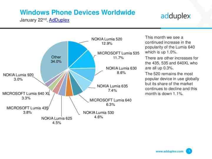 AdDuplex Windows Phone Stats Jan 2016