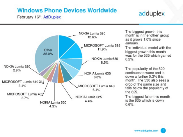 AdDuplex Windows phone hardware Versions - Worldwide
