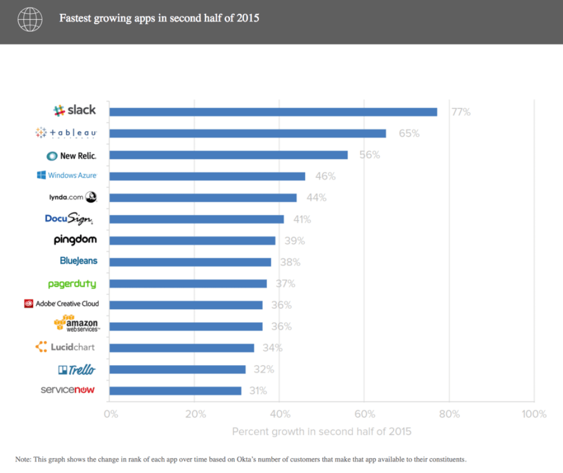 Slack was the fastest growing app in second half of 2015.