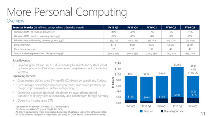 Surface continues to increase revenues for personal computing.