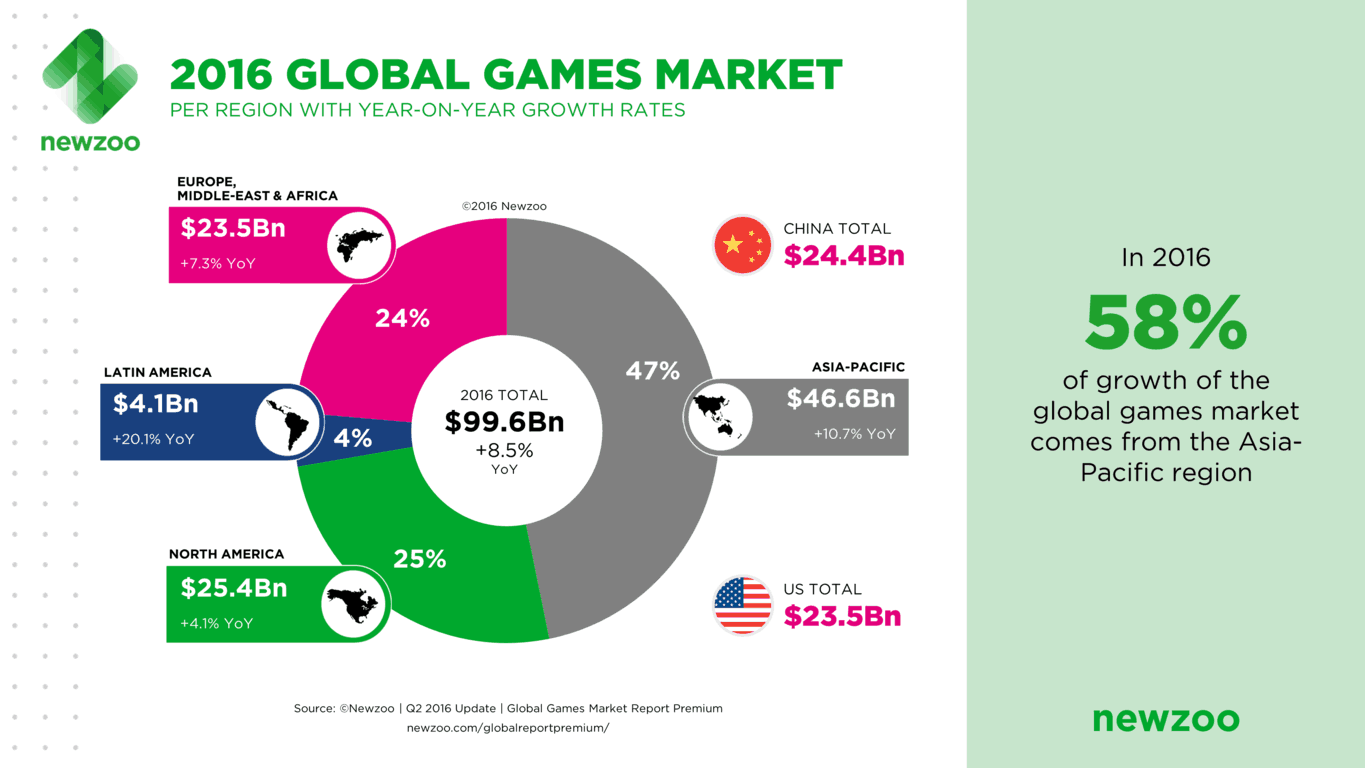The Chinese video games market will be worth $24.4 billion in 2016 (credit: Newzoo)