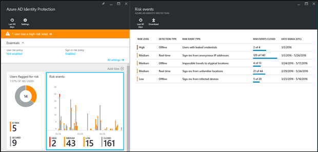 Azure AD Federated identities