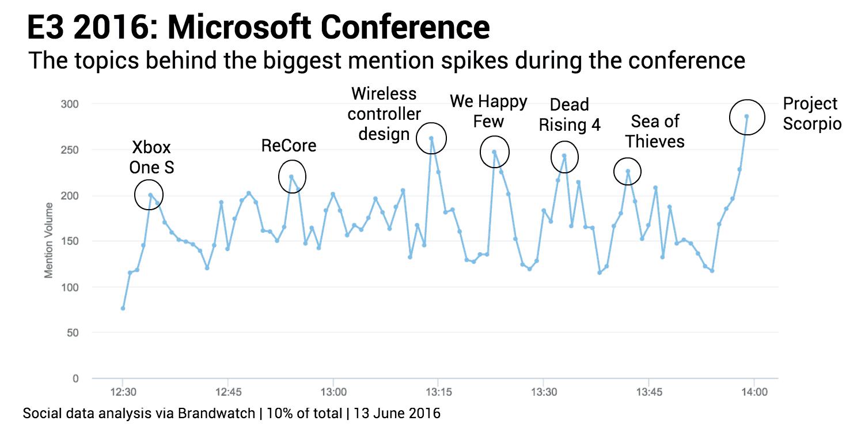 Brandwatch: Microsoft Conference at E3 2016