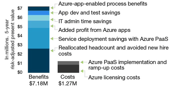 Azure App development chart