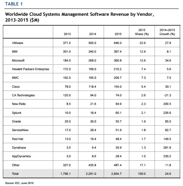 Worldwide Cloud Systems Management Software Revenue by Vendor
