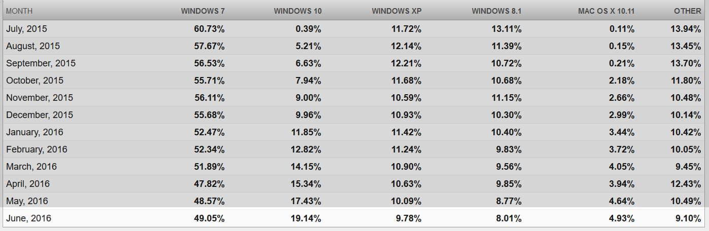 Net Market Share data on Windows 10 usage