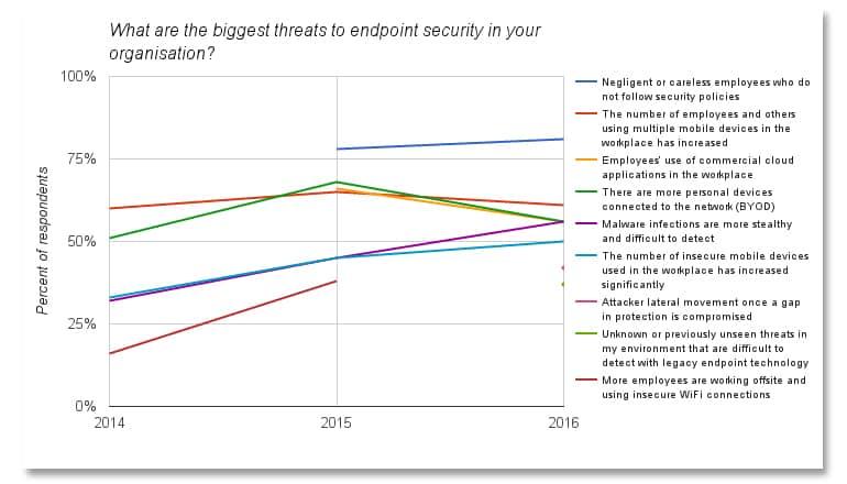 Data: Ponemon Institute / Image: ZDNet