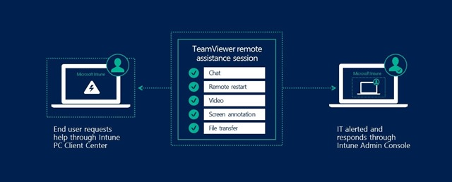 Yammer apps on iOS and Android can now be managed with