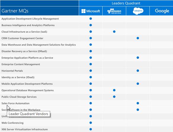 Microsoft Magic Quadrant Leader positions