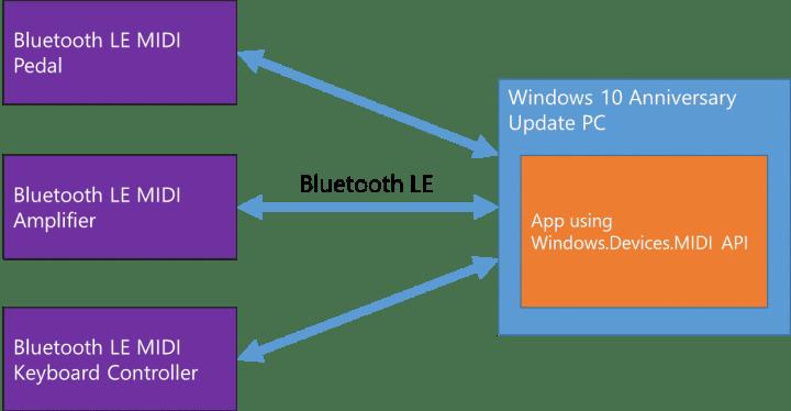 Bluetooth LE MIDI support in UWP MIDI API.